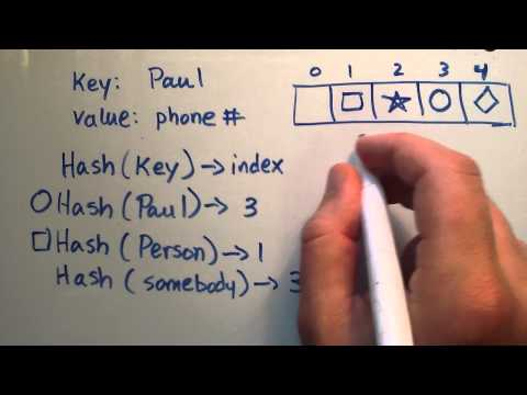 What is a HashTable Data Structure - Introduction to Hash Tables , Part 0