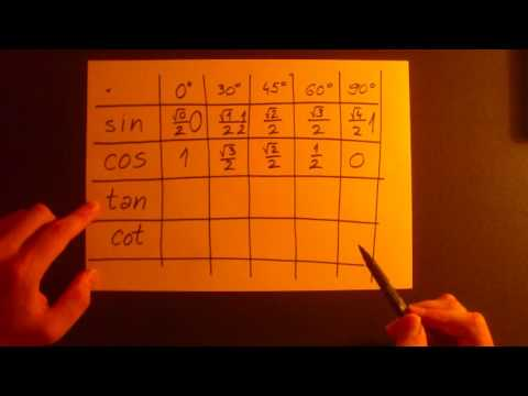 How to easy remember values of sin, cos, tan and cot for 0, 30, 45, 60 and 90 degrees