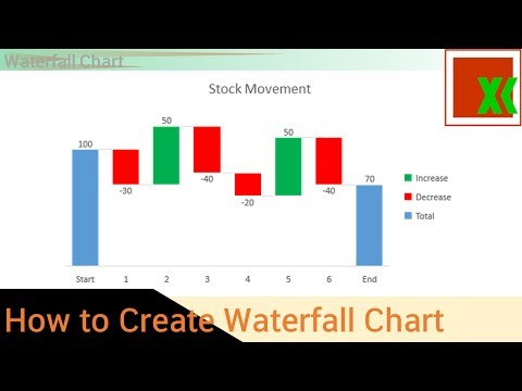 Waterfall Chart -How to Create