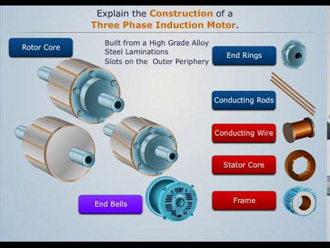 Construction of Three Phase Induction Motor - Magic Marks