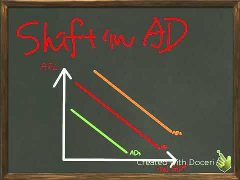 Aggregate demand for IB Macroeconomics