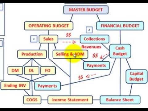 Master Budget (Sales Budget Setup & Calculations, Explained Thru Detailed Example, Etc.)