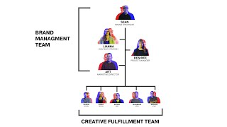 How Do You Structure a Creative Agency?