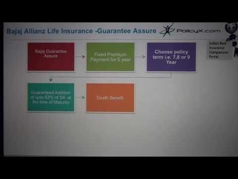 Bajaj Allianz Guarantee Assure |  Best investment plan in india | PolicyX