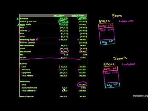 Khan Academy - Capital Structures