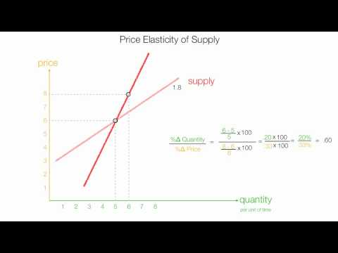 How to Calculate Price Elasticity of Supply (PES)