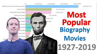 Most Popular Biography Movies 1927 - 2019 || EkNumber
