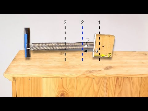 Simple Harmonic Motion - Force, Acceleration, and Velocity at 3 Positions