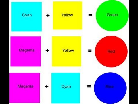 what 2 colors make blue, mix colors to make blue,  what colors mixed make blue