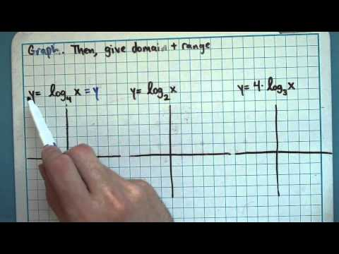 Graphing Logarithms (8-3-3)