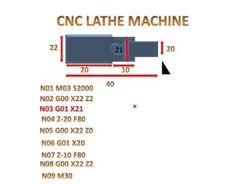 TURNING PROGRAM OF CNC (EXPLANATION)