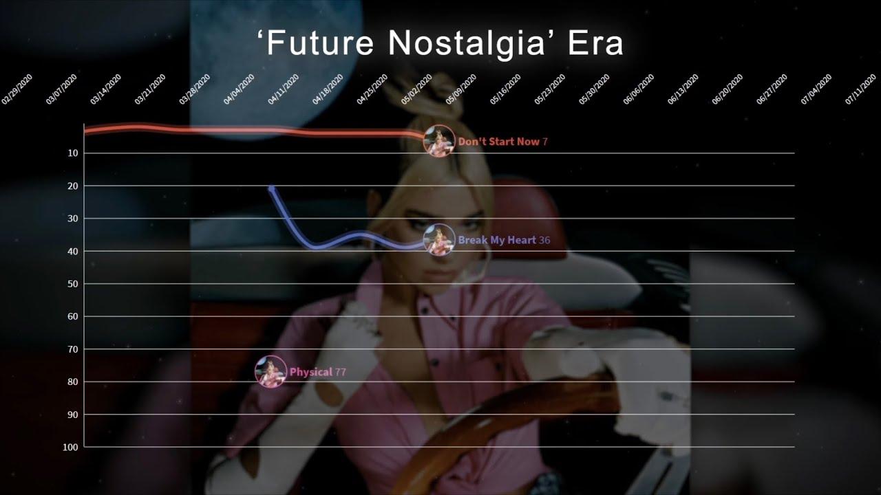 Dua Lipa ▸ Hot 100 Chart History (2016 - 2021)
