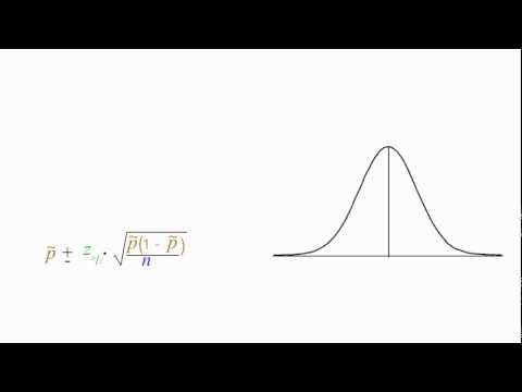 How to calculate Margin of Error Confidence Interval for a population proportion