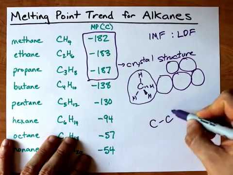Melting Point Trend for Alkanes