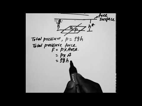 Total pressure and center of pressure for horizontal planes and inclined planes.