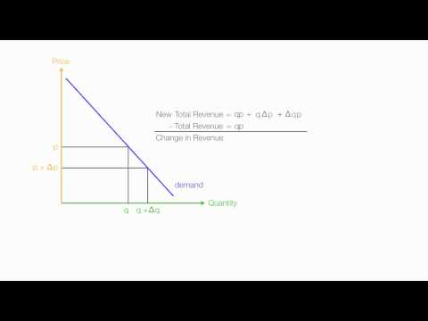 Calculus Proof of Marginal Revenue and Price Elasticity of  Demand