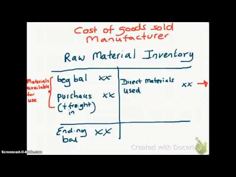 2.6 Calculating Cost of Goods Sold