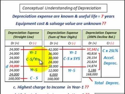 Depreciation Accounting (Understanding Depreciation Costs, SL,SOYD, DB Methods)