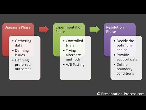 SmartArt Animation : PowerPoint Smartart Series #16