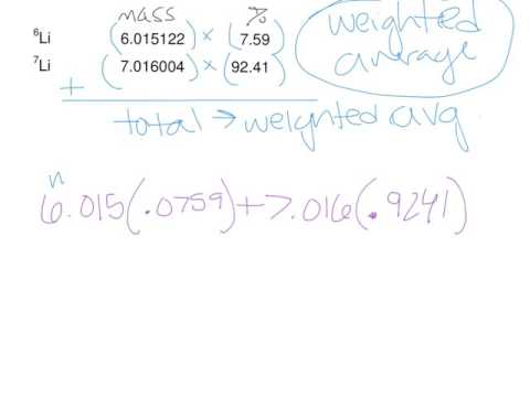 Percent Abundance Lithium
