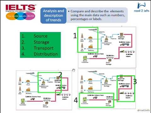 طريقة كتابة تقرير تاسك 1 على فلو تشارت ielts writing - How to describe a flow chart