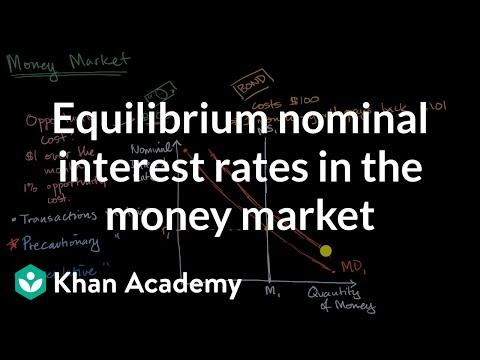 Equilibrium nominal interest rates in the money market