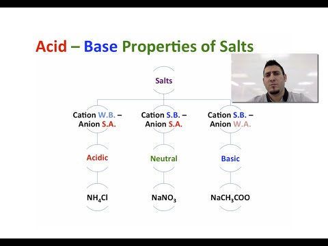 Acids & Bases | Acid - Base Properties of Salts.