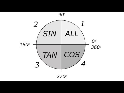 #17 Large Angles - All Sin Tan Cos (ASTC) Rule - Basic Trig GCSE/High School Math