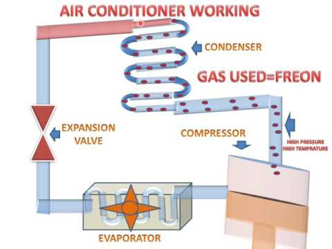 LEARN AND GROW !!  HOW AIR CONDITIONER WORK(PARTS AND ANIMATION) !