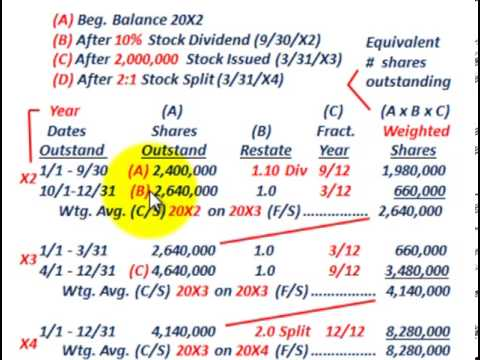 Weighted Average Shares (On Comparative F/S, Adjusted For Stock Dividends, Splits & Issued)
