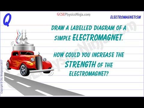 Simple Electromagnet Diagram - GCSE Physics