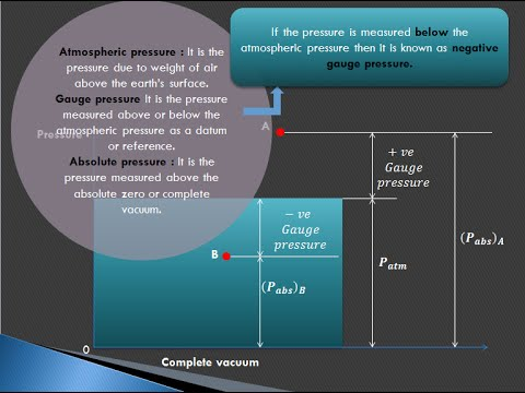 Atmospheric pressure, gauge pressure & absolute pressure - GATE examination