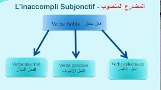 Cours de conjugaison Arabe n°5 : inaccompli Subjonctif Partie 2