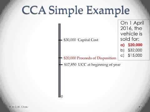 Capital Cost Allowance (Canada)