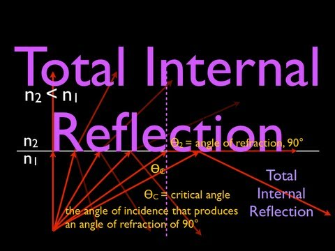 Refraction (3 of 5) What is Total Internal Reflection? An Explanation