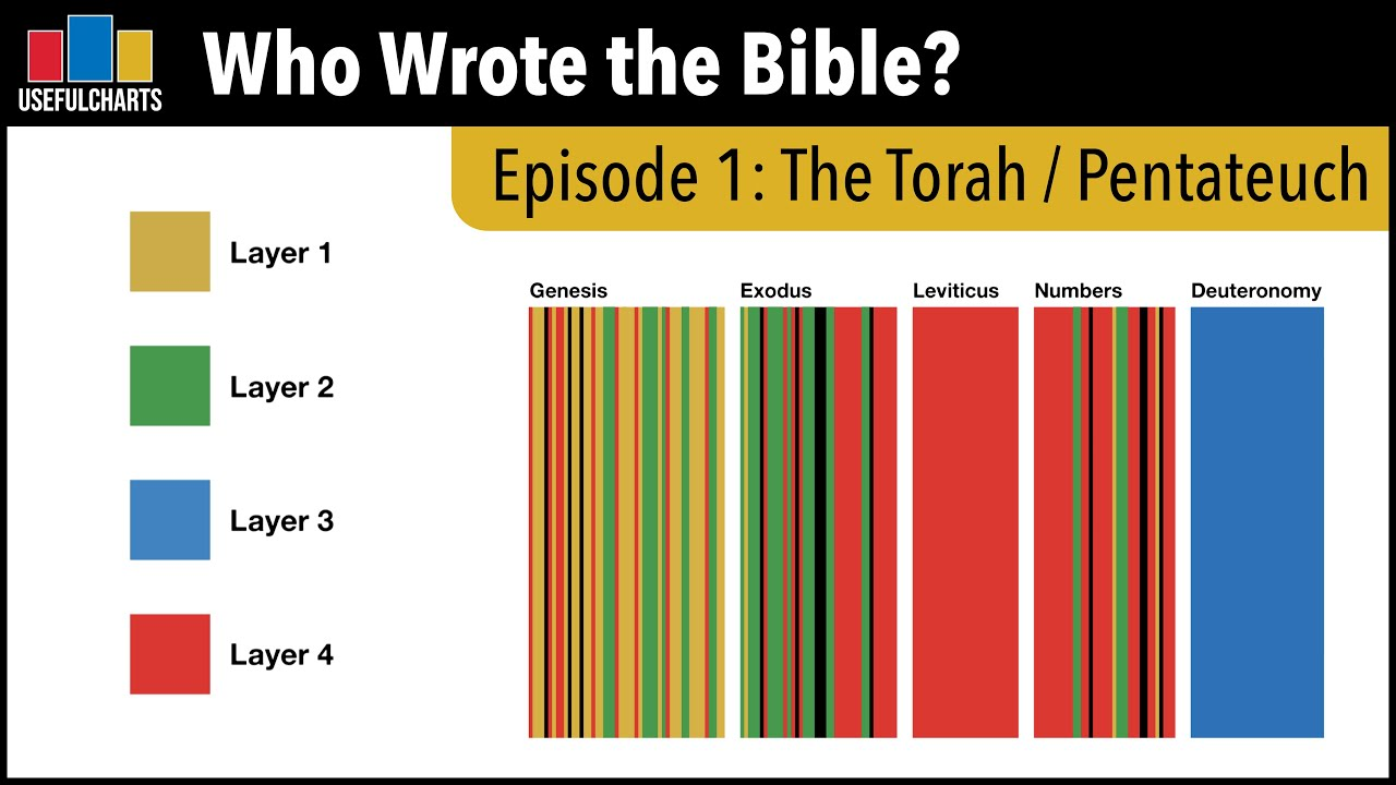 Who Wrote the Bible? Episode 1: The Torah / Pentateuch