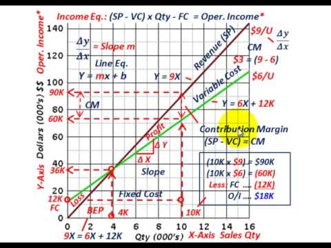 Cost Volume Profit Graph (Basic Construction Using Line Equations For Single & Multiple Products)