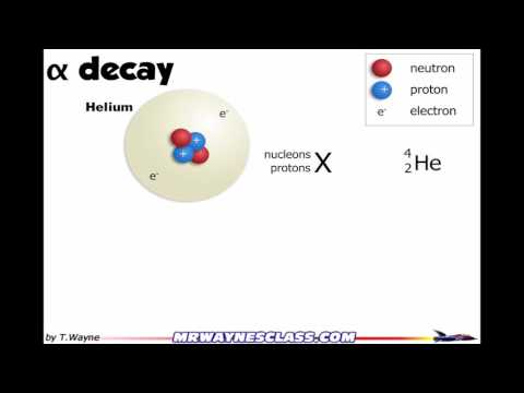 Alpha decay introduction