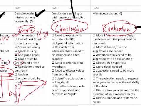 Lab Report Writing Rubric (Grade 7)