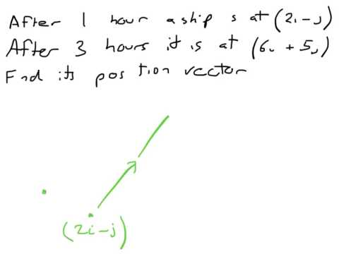 How to: Find a Position Vector (Mechanics)