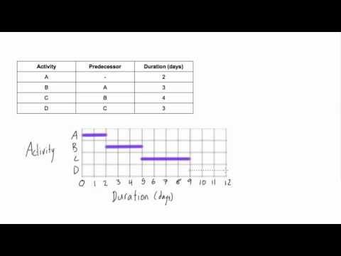 How to draw a Gantt chart