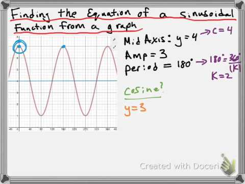 Find the Equation of a Sinusoidal Function from a Graph