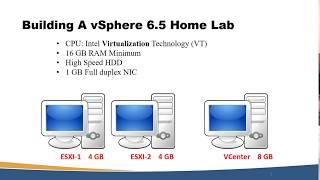 vmware home lab 6 5 Videos - 9tube tv