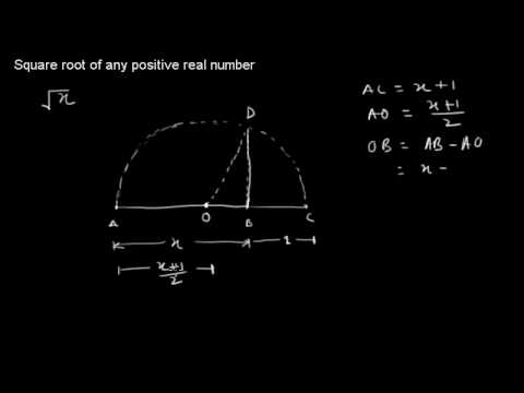Find Square Root of any Positive Real Number and Locate it on Number Line