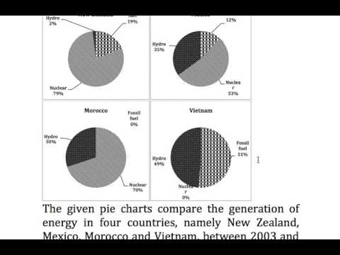 176  Pie charts Energy sources in 4 countries