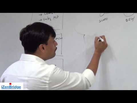 PMP | Control Scope | Project Scope Management