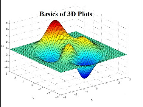 3D Plots in Matlab For Beginners