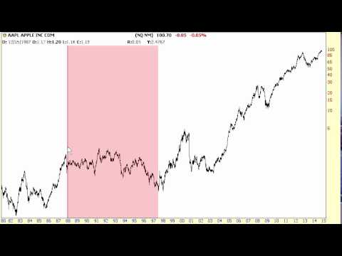 Apple's entire history (AAPL) via its stock price
