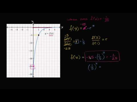 Analyzing graphs of exponential functions: negative initial value | High School Math | Khan Academy