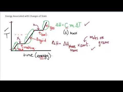Intermolecular Forces 2.6 - Energies and Changes of State
